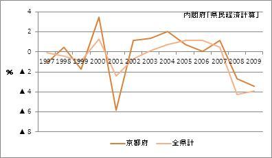 京都府の名目GDP増加率