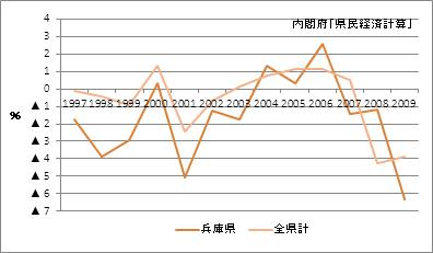 兵庫県の名目GDP(増加率)