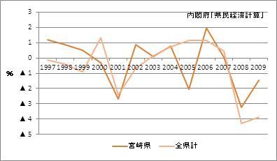 宮崎県の名目GDP(増加率)