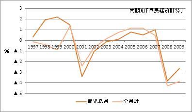 鹿児島県の名目GDP(増加率)
