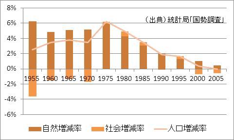 岐阜県の人口増加率