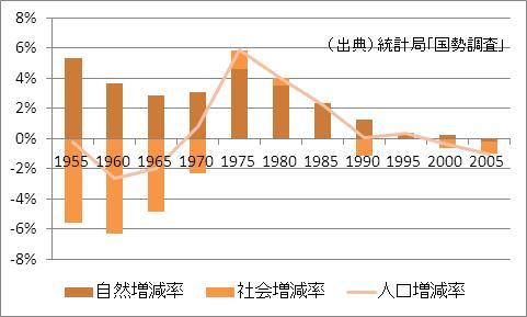 香川県の人口増加率