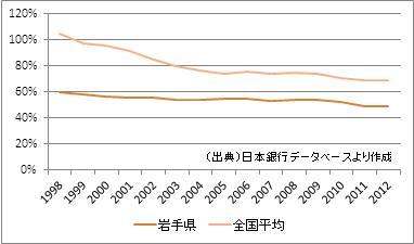 岩手県の預貸率