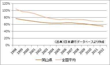 岡山県の預貸率