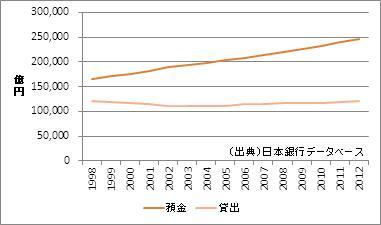 千葉県の預金・貸出額