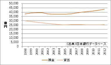 石川県の預金・貸出額