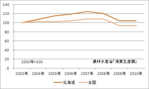 北海道の漁業生産額(海面漁業)(指数)