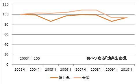 福井県の漁業生産額(海面漁業)(指数)