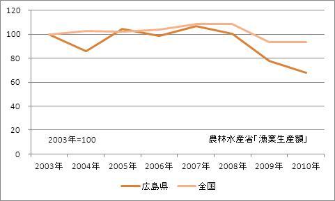 広島県の漁業生産額(海面漁業)(指数)