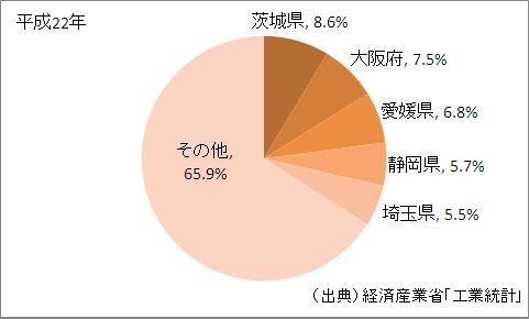非鉄金属製造業の出荷額等の都道府県割合