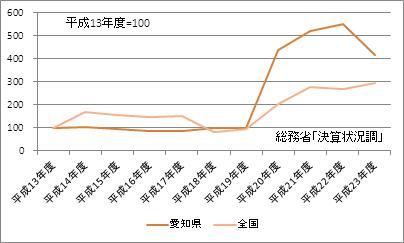 愛知県の基金現在高(指数)