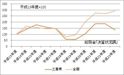 三重県の基金現在高(指数)