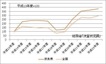 奈良県の基金現在高(指数)