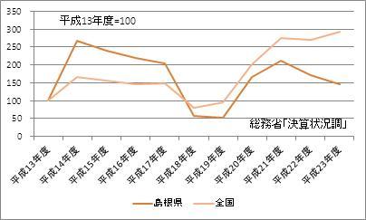 島根県の基金現在高(指数)