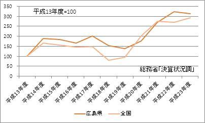 広島県の基金現在高(指数)