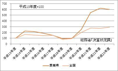 愛媛県の基金現在高(指数)