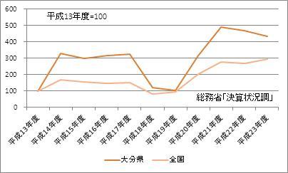 大分県の基金現在高(指数)