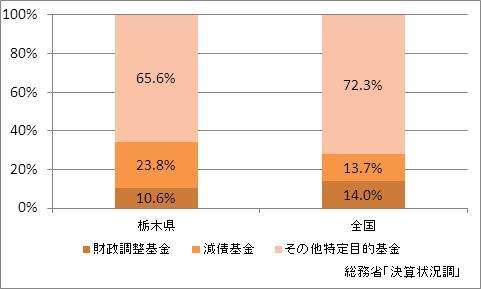 栃木県の基金現在高(比率)