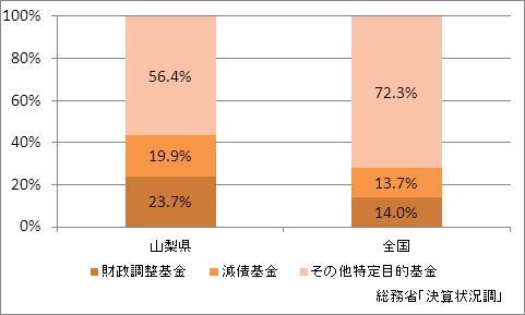 山梨県の基金現在高(比率)