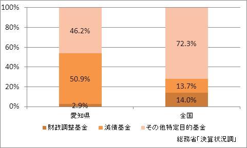 愛知県の基金現在高(比率)