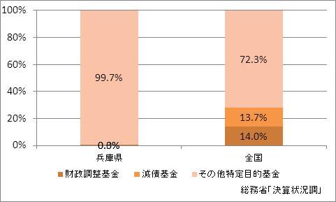 兵庫県の基金現在高(比率)
