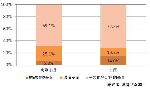 和歌山県の基金現在高(比率)