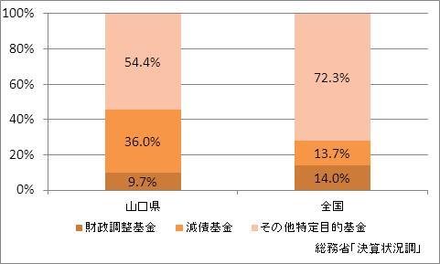 山口県の基金現在高(比率)