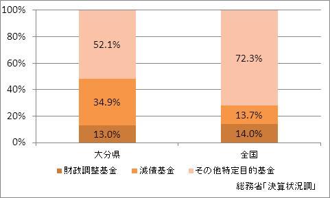 大分県の基金現在高(比率)
