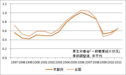 京都府の有効求人倍率