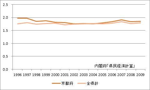 京都府の所得乗数の推移