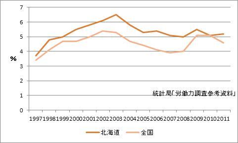 札幌市の完全失業率