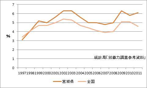 宮城県の完全失業率