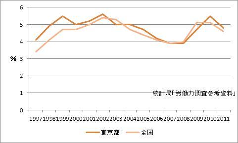 東京都の完全失業率