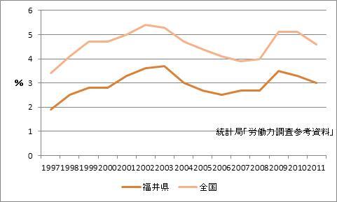 福井県の完全失業率