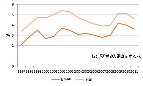 長野県の完全失業率