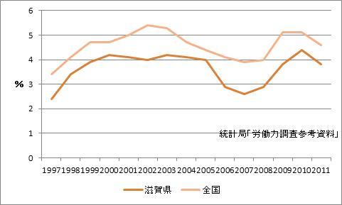大津市の完全失業率