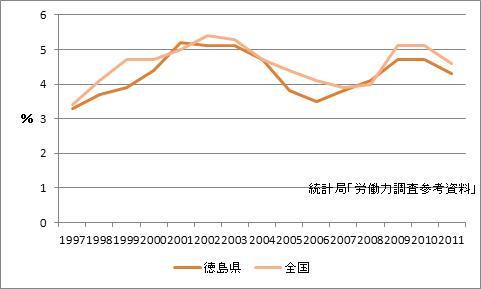 徳島市の完全失業率