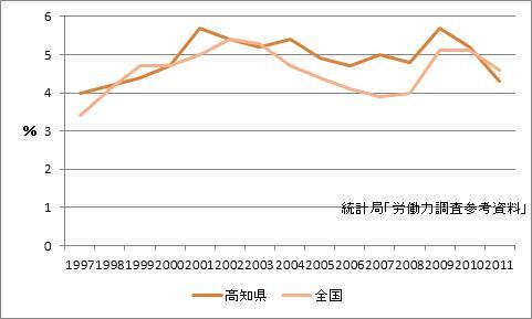 高知市の完全失業率