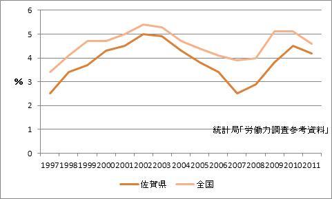 佐賀県の完全失業率