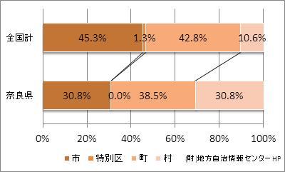 奈良県の市町村の割合