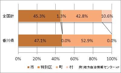 香川県の市町村の比率