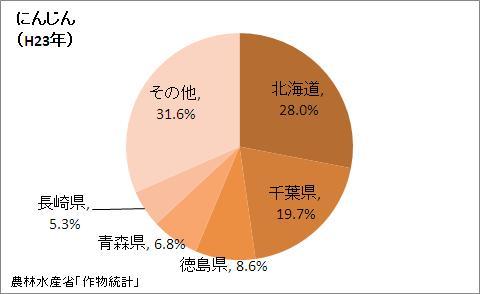 にんじんの収穫量の都道府県割合