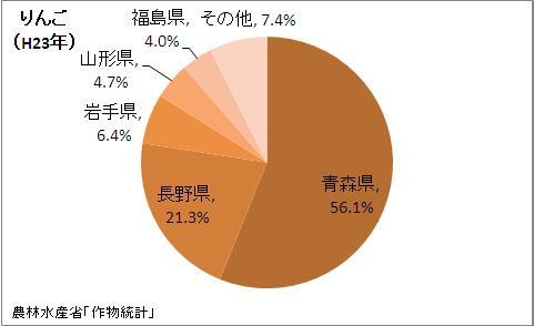 りんごの収穫量の都道府県割合