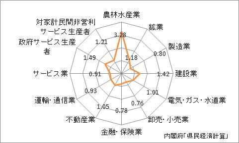 岩手県の名目GDPの産業別特化係数(2009年)