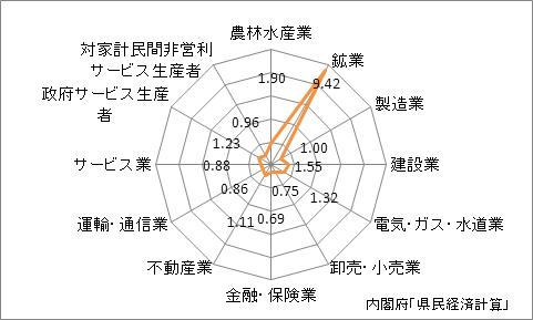 新潟県の名目GDPの産業別特化係数(2009年)