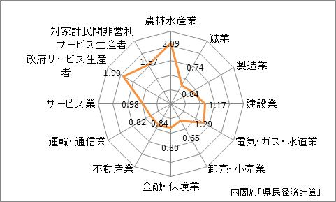 鳥取県の産業別特化係数