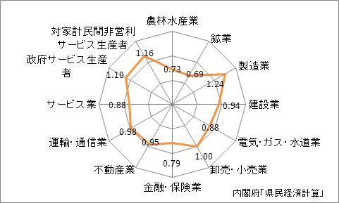 広島県の名目GDPの産業別特化係数(2009年)