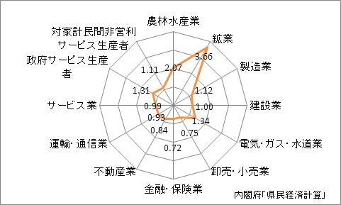 大分県の産業別特化係数