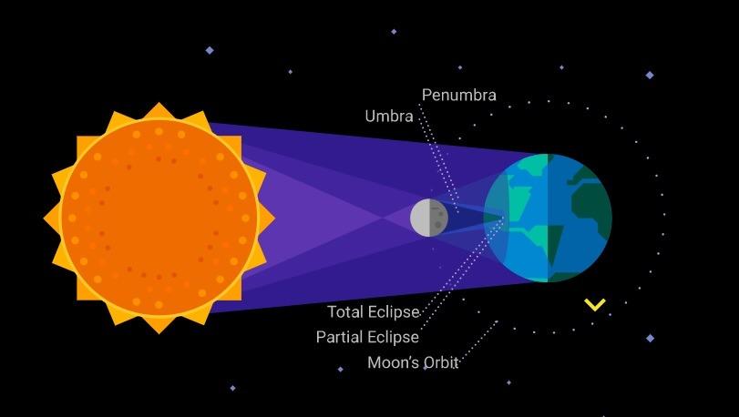 Llegó el gran día para ver el Eclipse Total de Sol en la Región Binacional