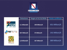 Fondi europei, promossa la Regione Campania: raggiunti e superati tutti i target di spesa